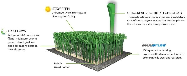 EasyTurf schematic for Artificial Grass Drainage