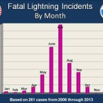 Lightning Fatalities by Month