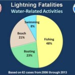 Lightning Fatalities by Water Related Activities