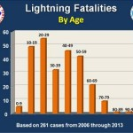 Lightning Fatalities by Age Chart