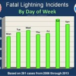 Lightning Fatalities by Day of Week