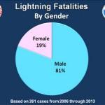 Lightning Fatalities by Gender Chart
