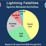 Lightning Hits by Sports Activities - Golf is 28 percent