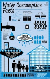 Info Graphic showing Water Consumption Facts